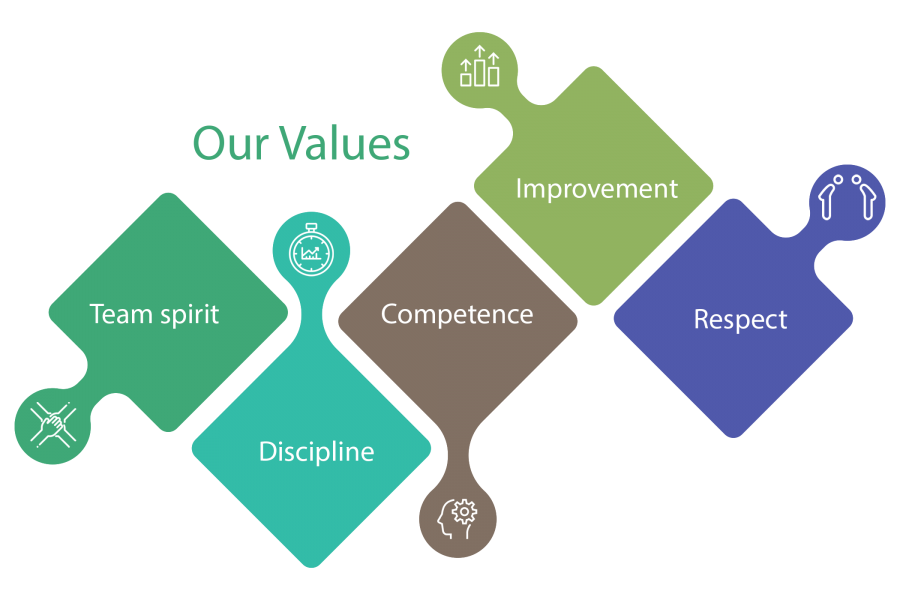 values GCER